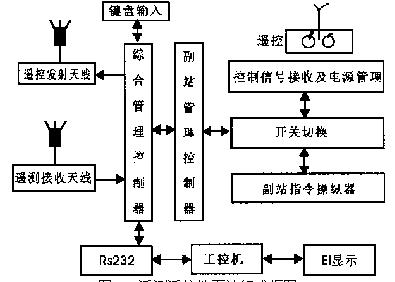 中国无人机遥感应用网